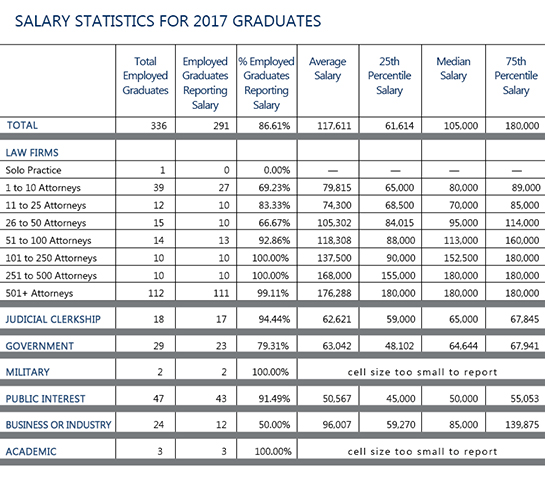 2017 Graduates Employment summary
