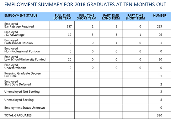 2018 Graduates Employment summary