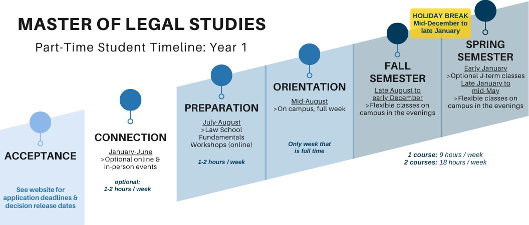 MLS Part-Time Student Timeline